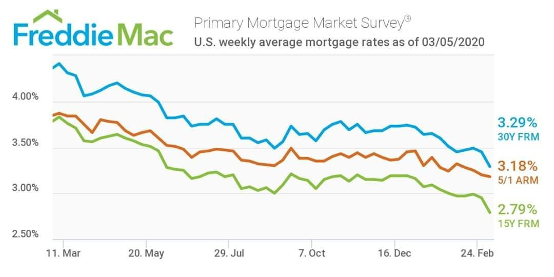 Mortgage Rates Have Hit An All Time Low 30 Year Mortgage