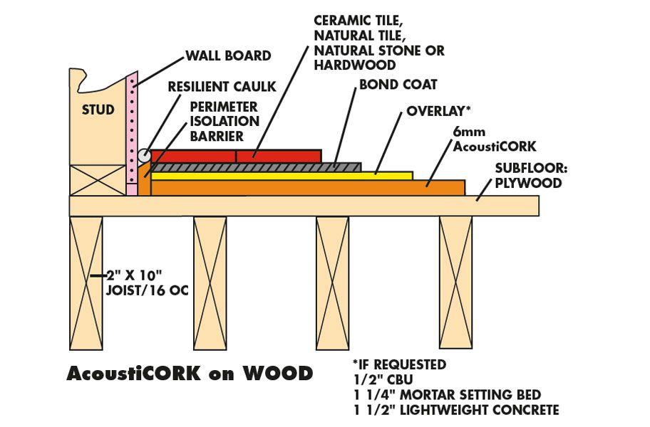 6mm Eco Cork Underlayment 002 Flooring Tile Stone Pinterest