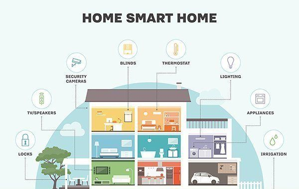 A Beginner's Guide to Home Automation
