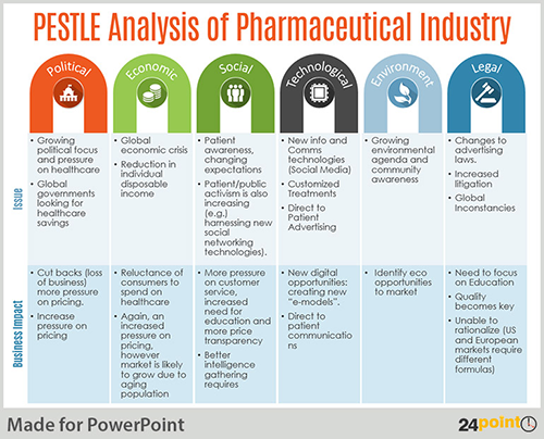Conduct PESTLE Analysis Using an Editable PowerPoint Template – Industry Analysis Template