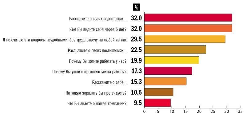 Самые неудобные для соискателей вопросы (по данным опроса RABOTA.RU)