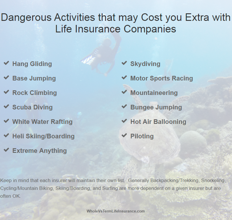 Dangerous Activities For Various Life Insurers These Include But