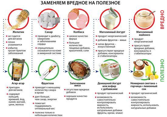 Правильное питание: что есть, чтобы похудеть, меню | Paleo ...