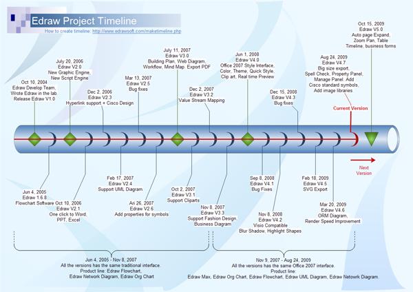 Cylinder Timeline  Timelines    Timeline