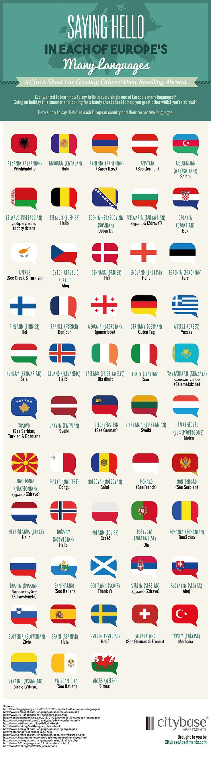 Saying Hello In Each Of Europes Many Languages Infographic