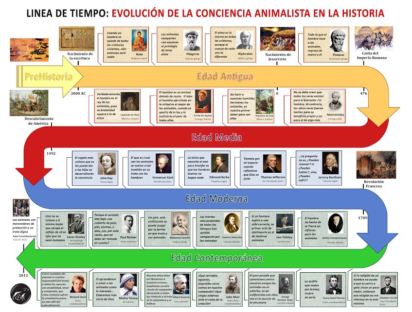 Imagen Relacionada Vanguardias Artisticas Linea Del Tiempo Linia Del Tiempo