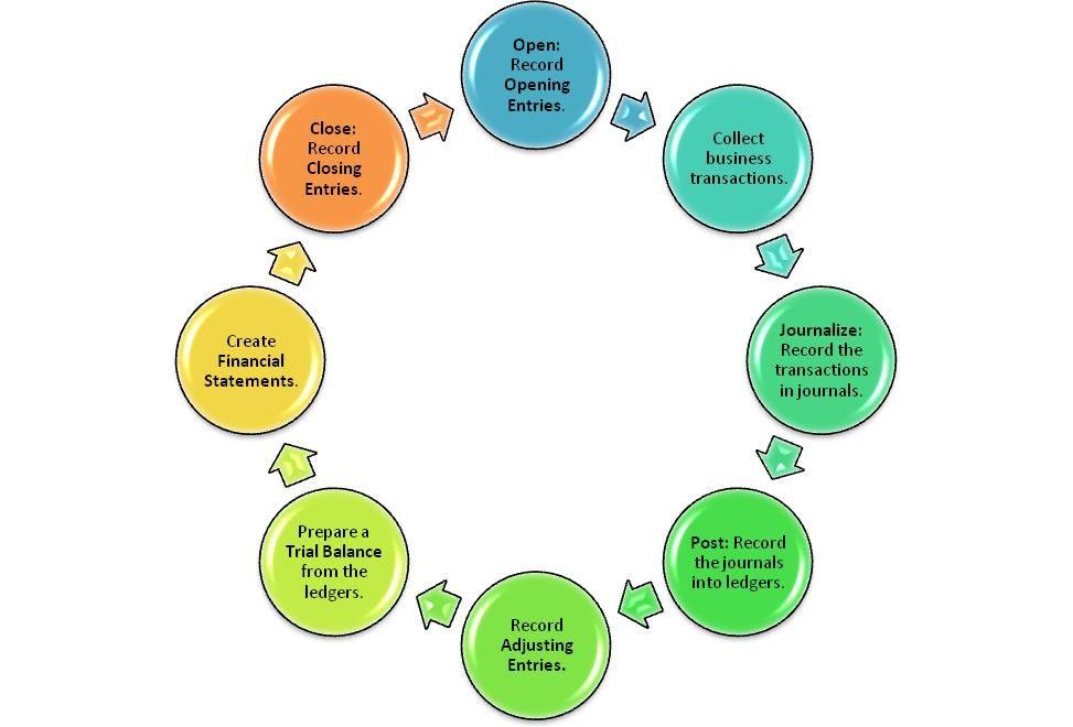 Accounting Cycle Accounting Cycle Accounting Accounting Information