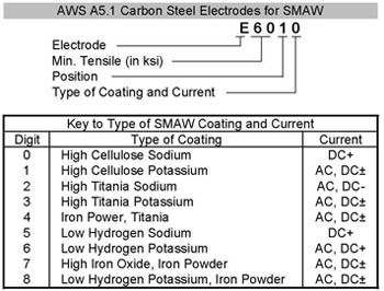 Carbon Steel Electrodes For Smaw Welding Projects Pinterest