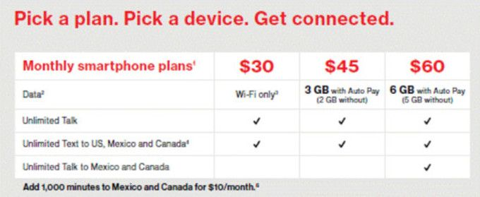 Verizon Has Increased Data Allotments On Its Prepaid Smartphone