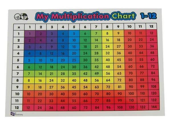 Multiplication Table Explained By Colors - Yahoo Search Results - subtraction table