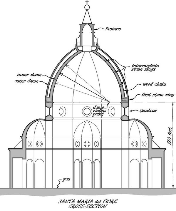 filippo brunelleschis dome its construction Florence with its great dome designed by filippo brunelleschi, and the papal   ber of interesting correspondences between the structure of the dome and that of .