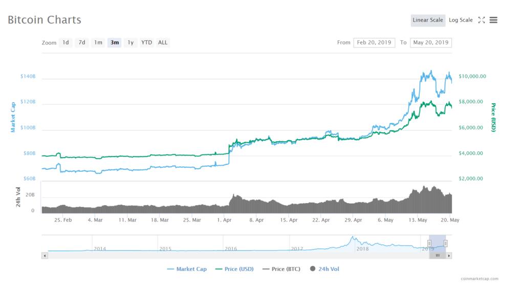 cryptocurrency price index