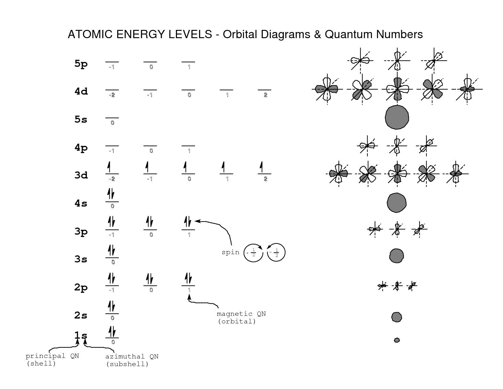 Quantum Numbers Worksheet Answer Key