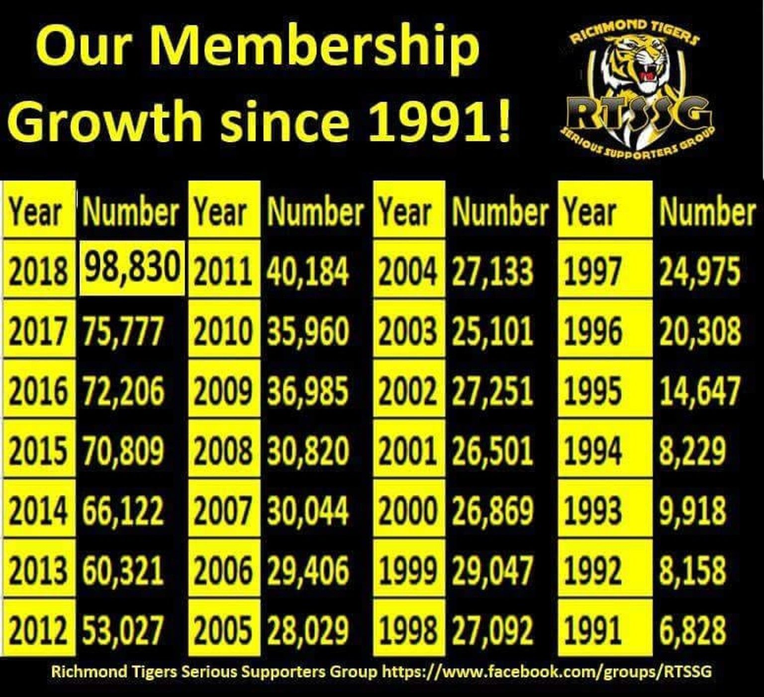 Membership history of the Richmond Football Club  We have now