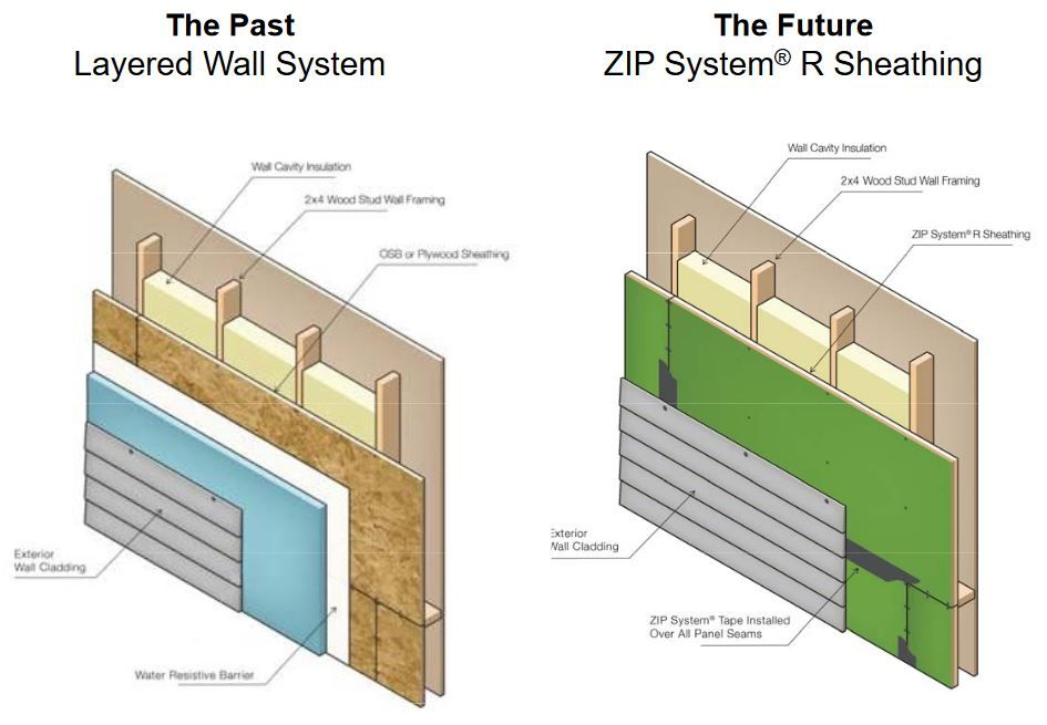 Image Result For Siding Over Zip System Sheathing Framing Construction Exterior Insulation
