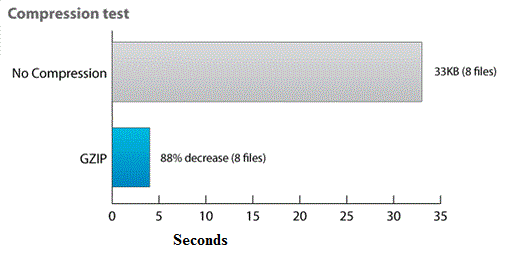 Optimizing WordPress loading speed with header.php ...