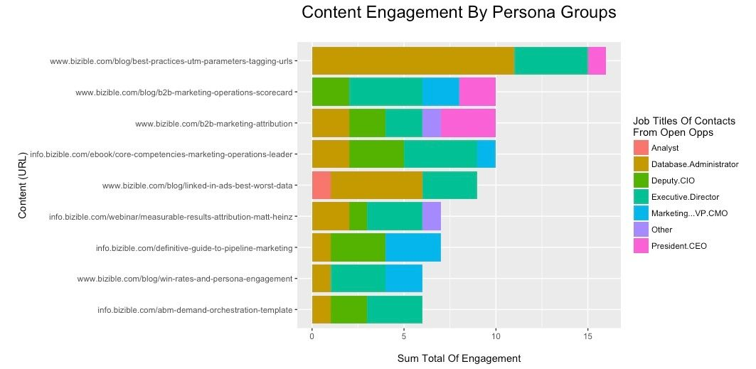 seo content marketing performance measurement chart examplejpeg - content marketing plans