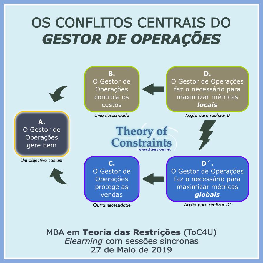 ToC4U - Gestão das Restrições - CLT Services