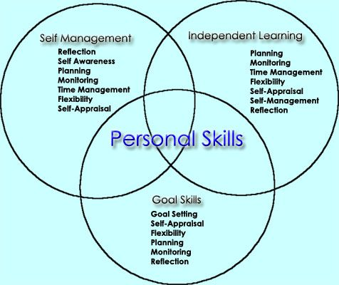 self management skills Self-management skills refer to steps, strategies, and skills that individuals can  use toward the achievement of goals some examples include organizing study.