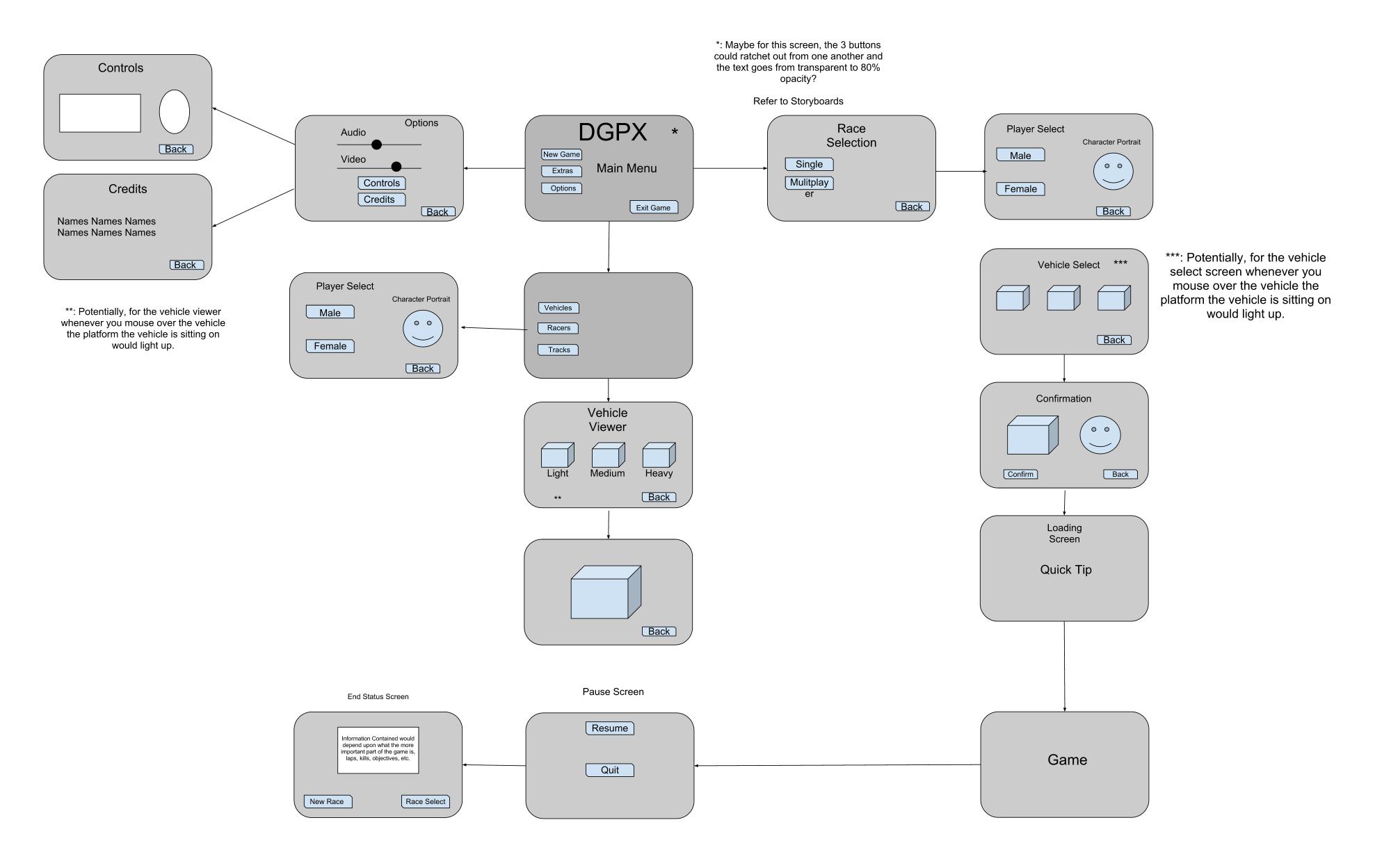 Dgpx designing a video game menu art base flowchart and user uiflowchart flowchartart baseuser interfaceui nvjuhfo Choice Image