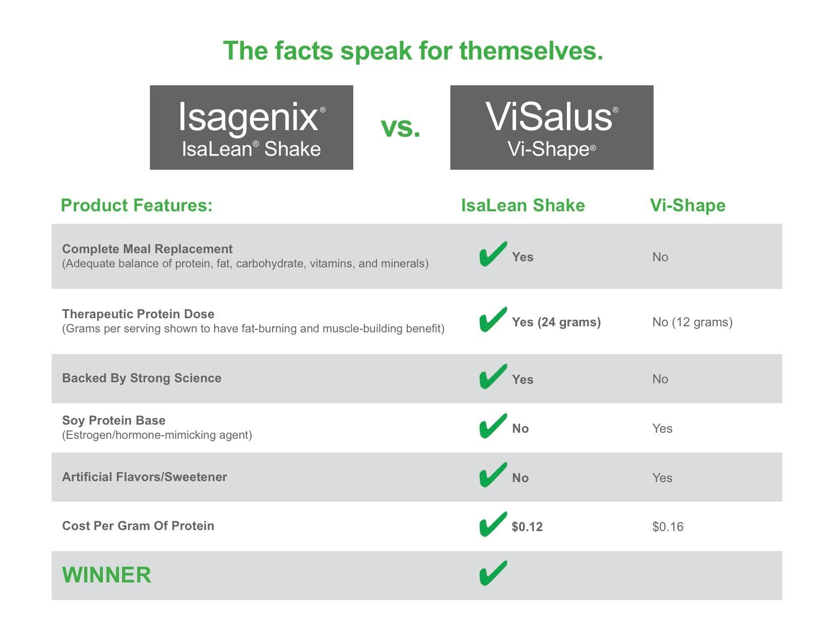 Make the best choice isagenix nutritionalcleansing