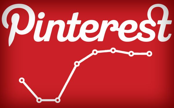 How to track your website's content on pinterest