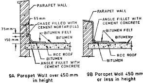 Roof Parapet Wall Height