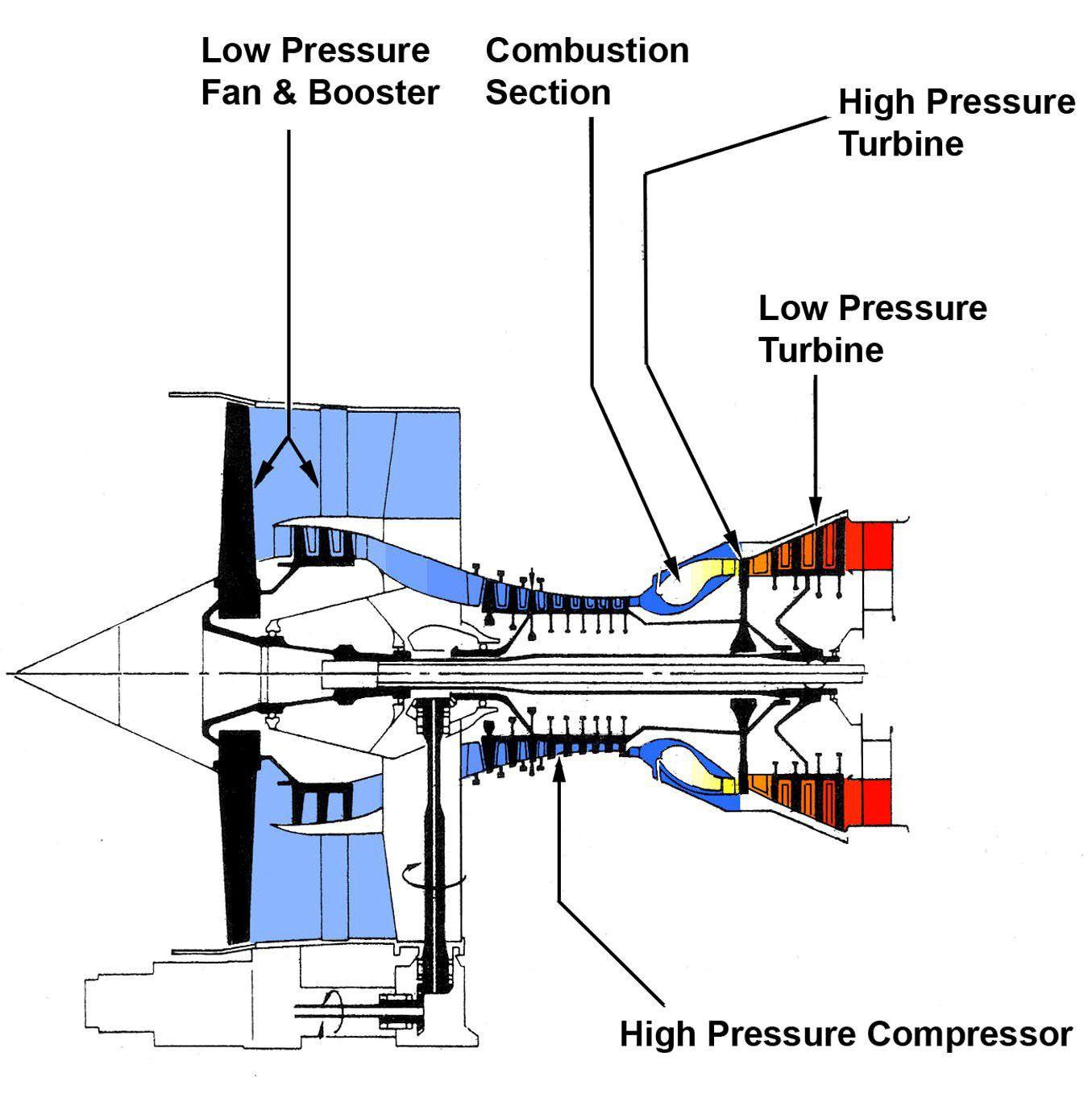 cfm56 google search turbo jet fan shaft prop pinterest rh pinterest com