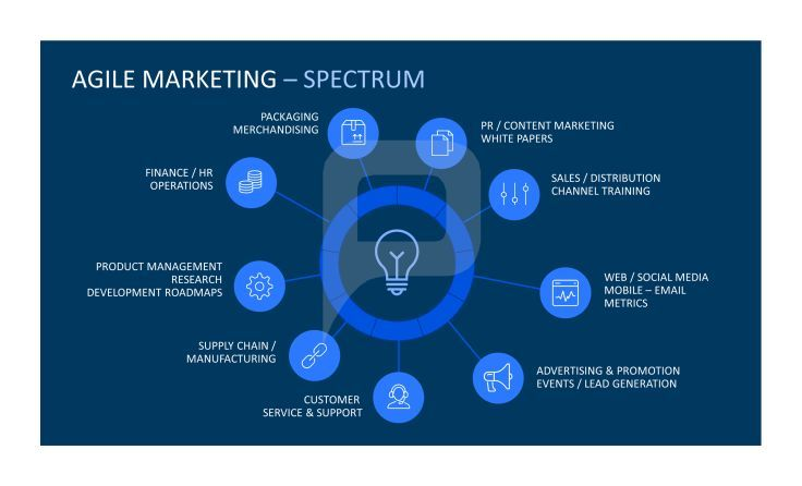 Agile Marketing for PowerPoint Show your team the whole spectrum - marketing presentation