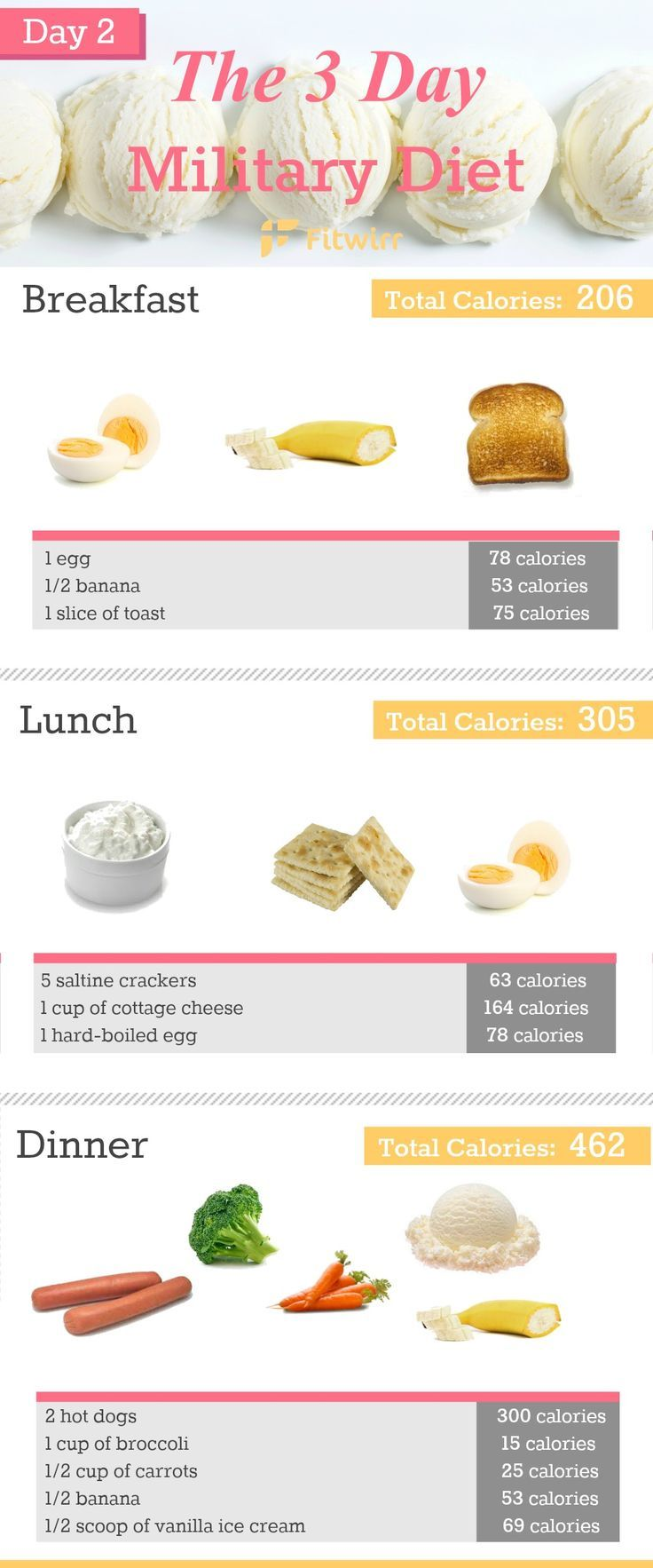 3-Day Military Diet Plan to Lose 10 Pounds in a Week ...