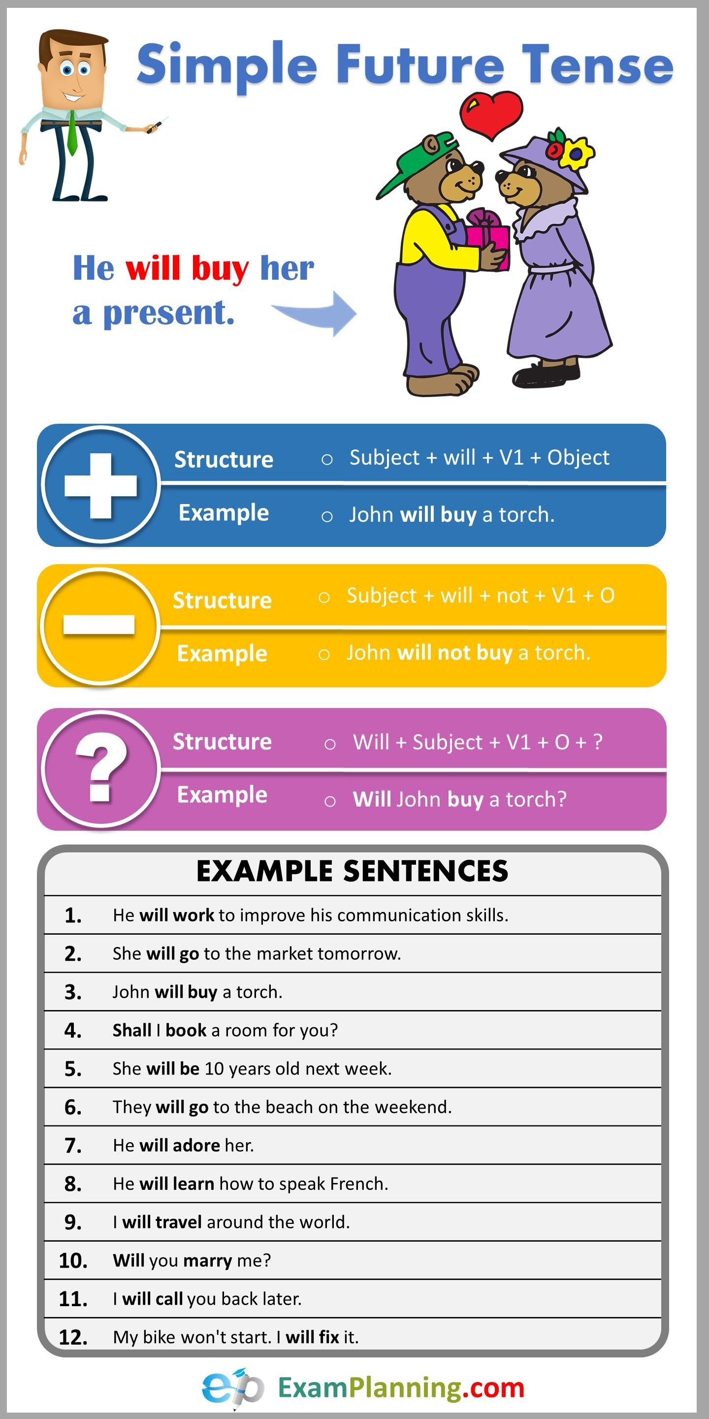Simple Future Tense Formula Usage Examples Learn English Words Learn English Vocabulary Tenses English [ 2880 x 1440 Pixel ]