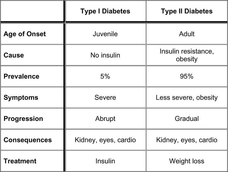 diabetes type 1 vs type 2 - Google Search Type 1 \ 2 diabetes - blood glucose chart template
