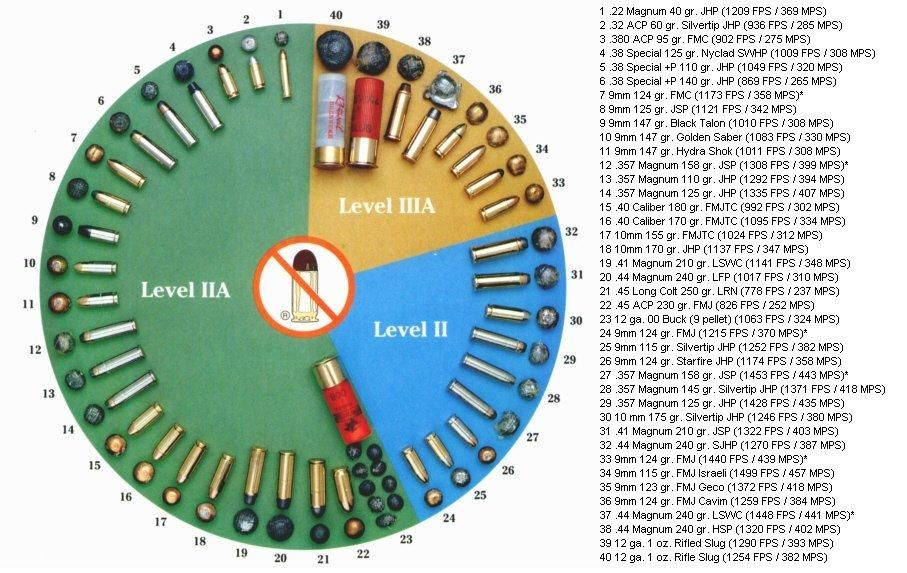 Stopping Power Of Body Armor Diagram  Weapons