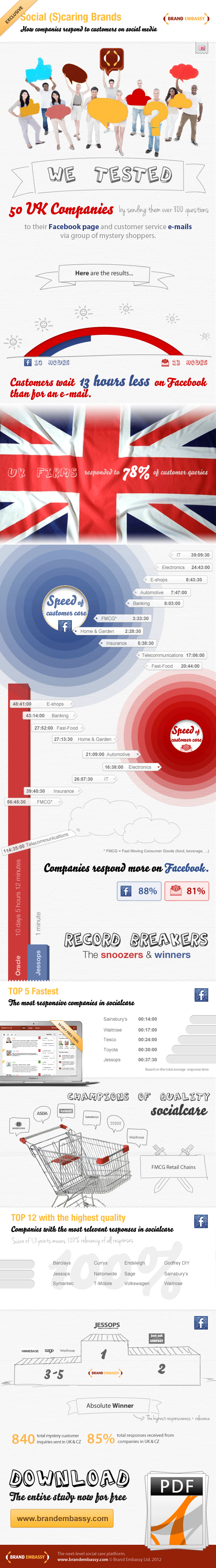 #Social (S)Caring #Brands - How Companies Respond to #Customers on #SocialMedia?