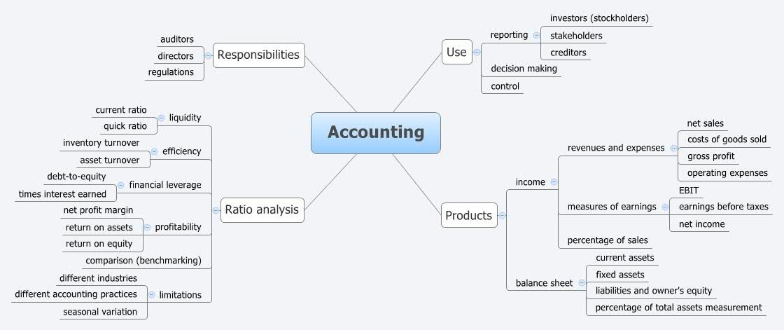 mind map accounting Google Search