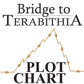bridge to terabithia essay help This guide will help students discuss the newbery medal winning novel by  katherine paterson in which jess and leslie create their own kingdom in the  woods.