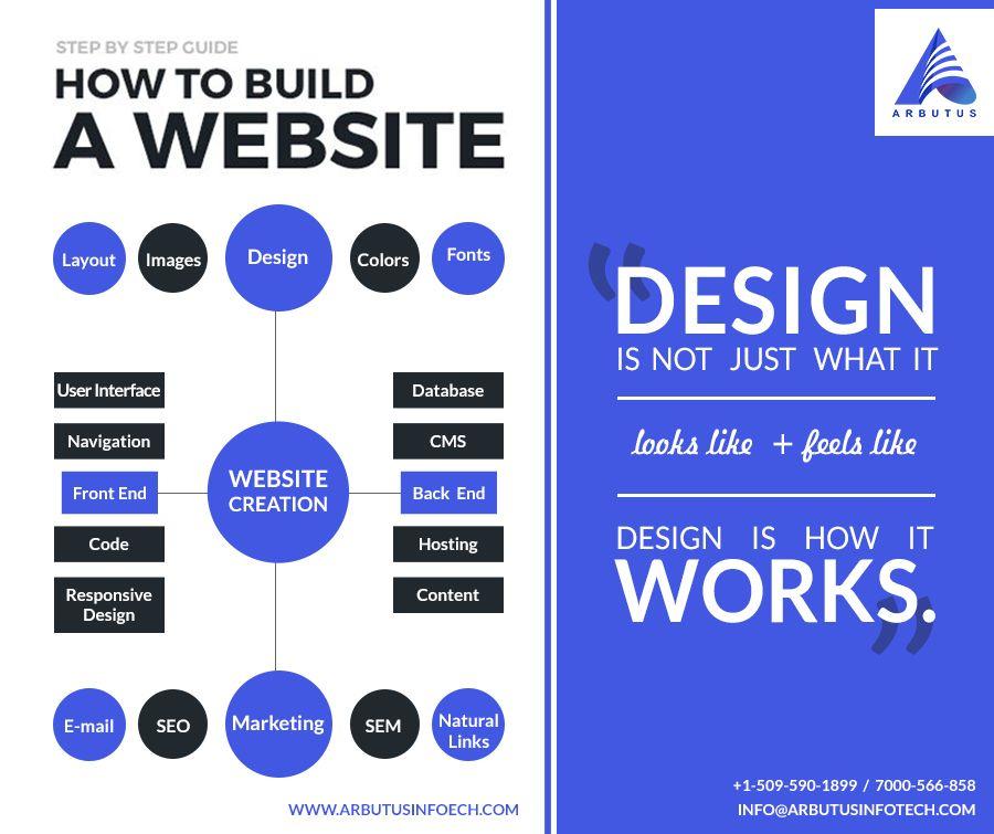 Php Development Web Development App Development Development Content Words Web Design