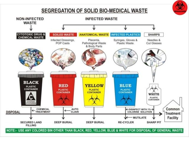 Waste Management Ppt Best Waste Management Projects Images On