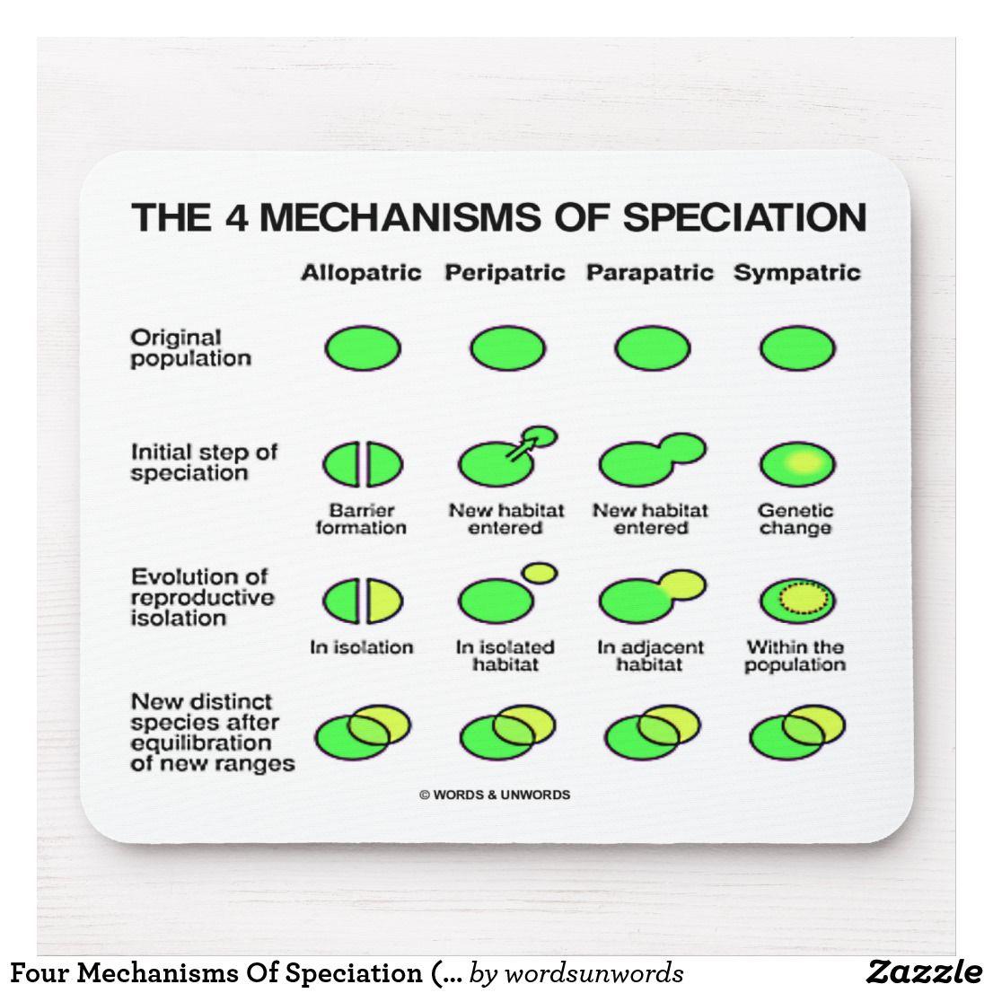 Four Mechanisms Of Speciation Evolution Mouse Pad Zazzle Com Evolution Biology Notes Factoring Polynomials [ 1106 x 1106 Pixel ]