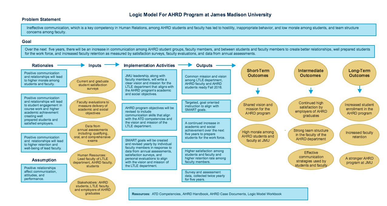 Check Out My Gliffy Diagram Logic Model Jmu  Logic Model