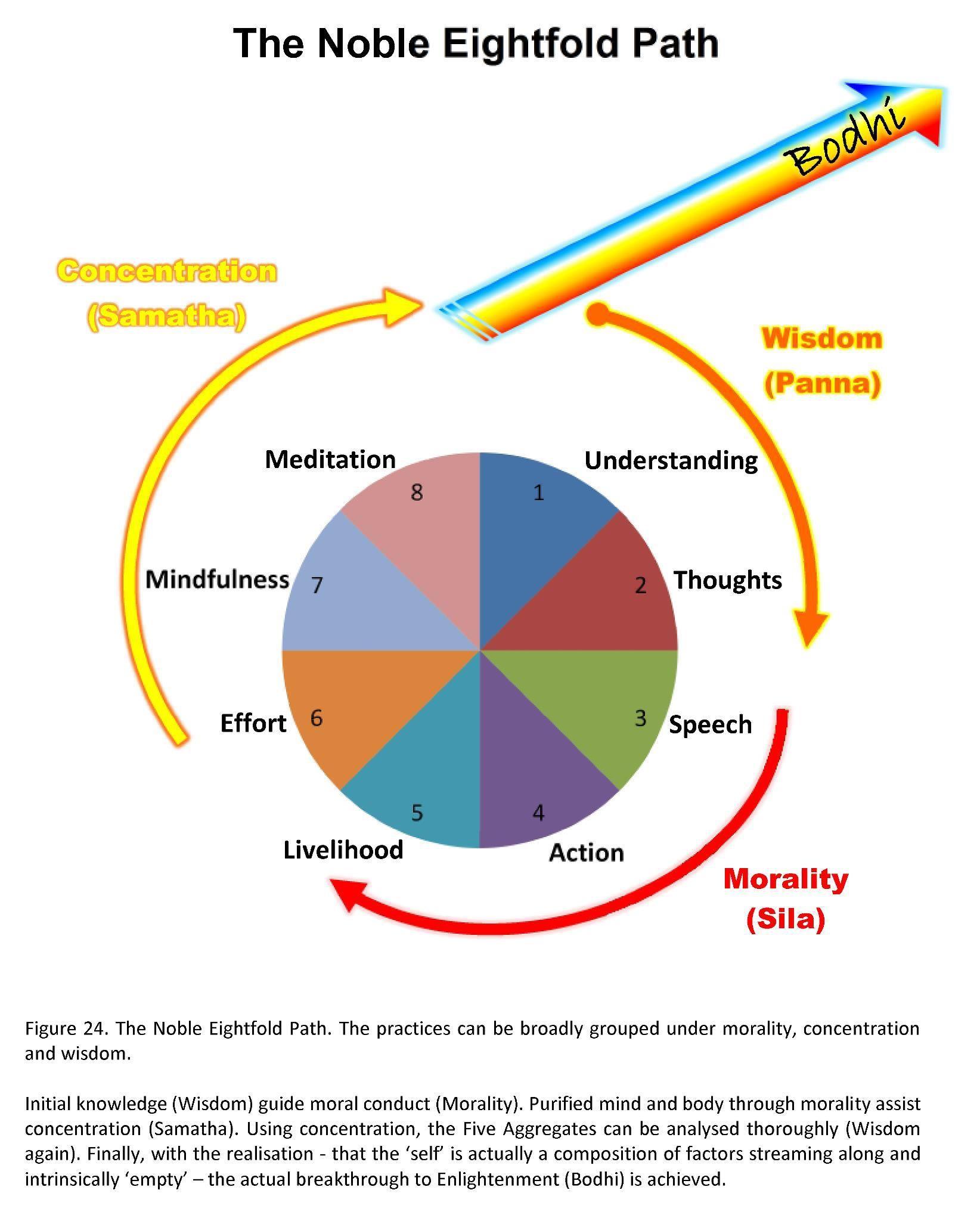 eightfold path buddhism