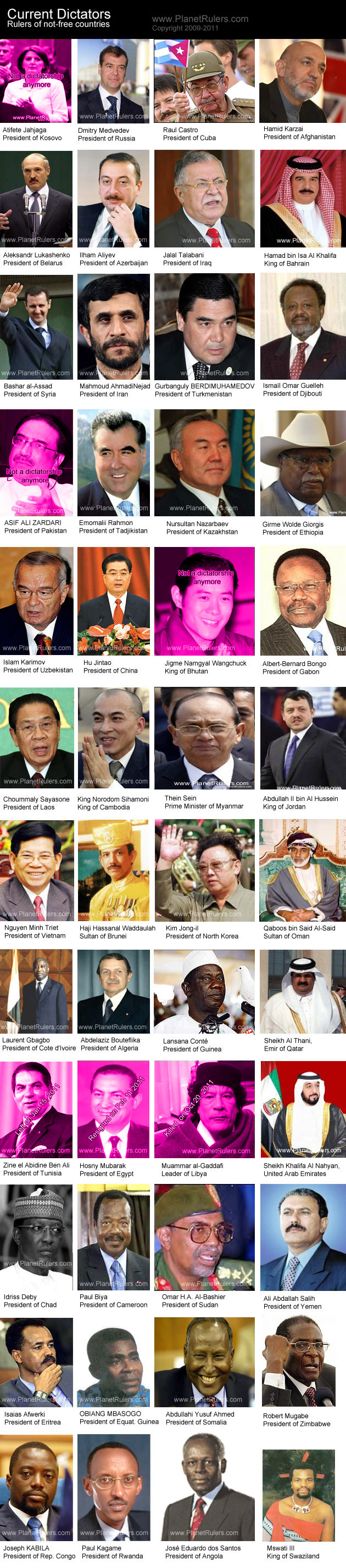 Attractive Dictators Of The World | ConvertMyFlash ConvertMyFlash   U2013 Current Dictators  Of The World