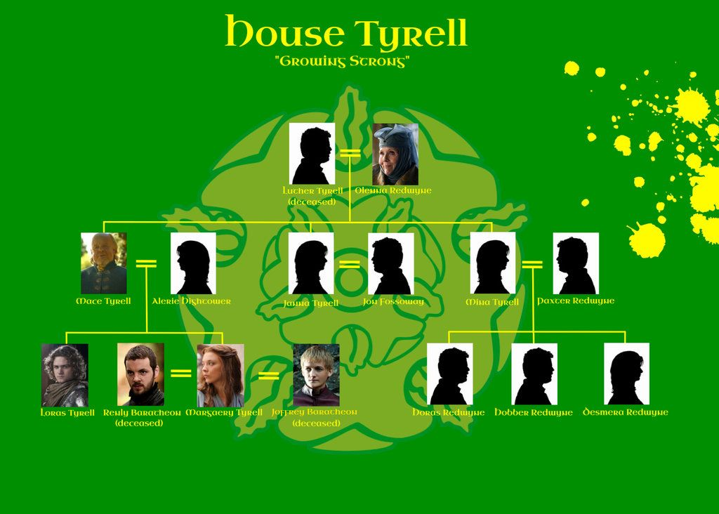 House Tyrell Family Tree Game Of Thrones Pinterest