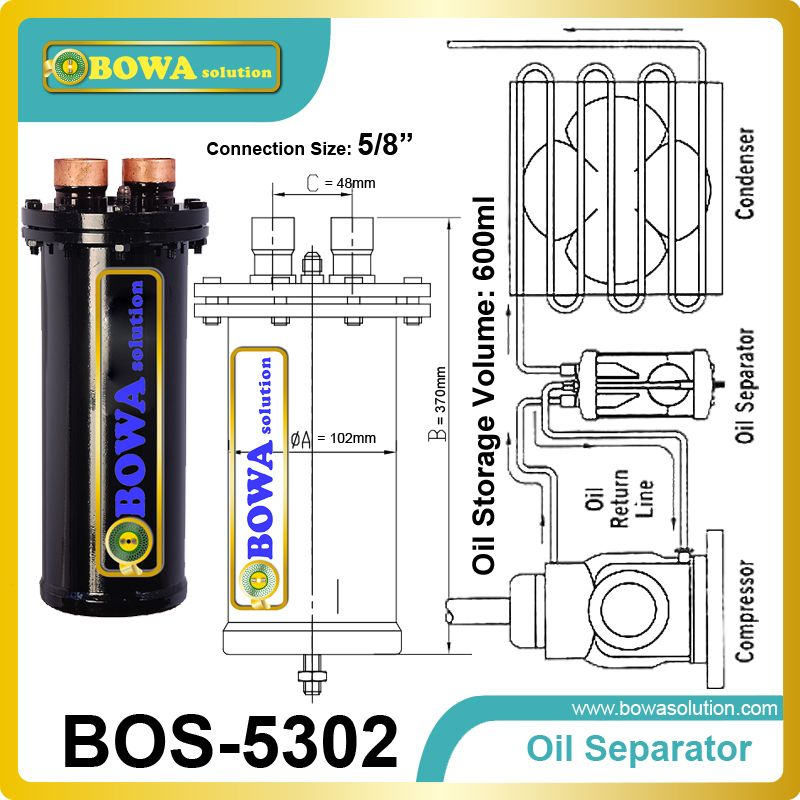 Demountable Oil Separator force the oil gets back to the