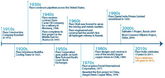 wwwfluor SiteCollectionImages India - construction timeline
