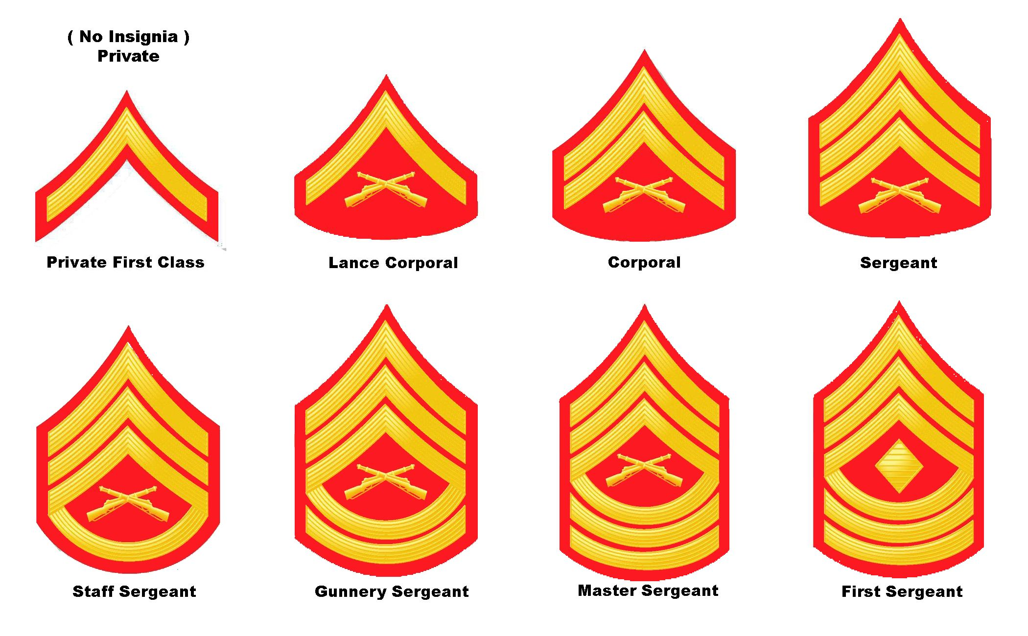 Rank Insignia For Yard Guards