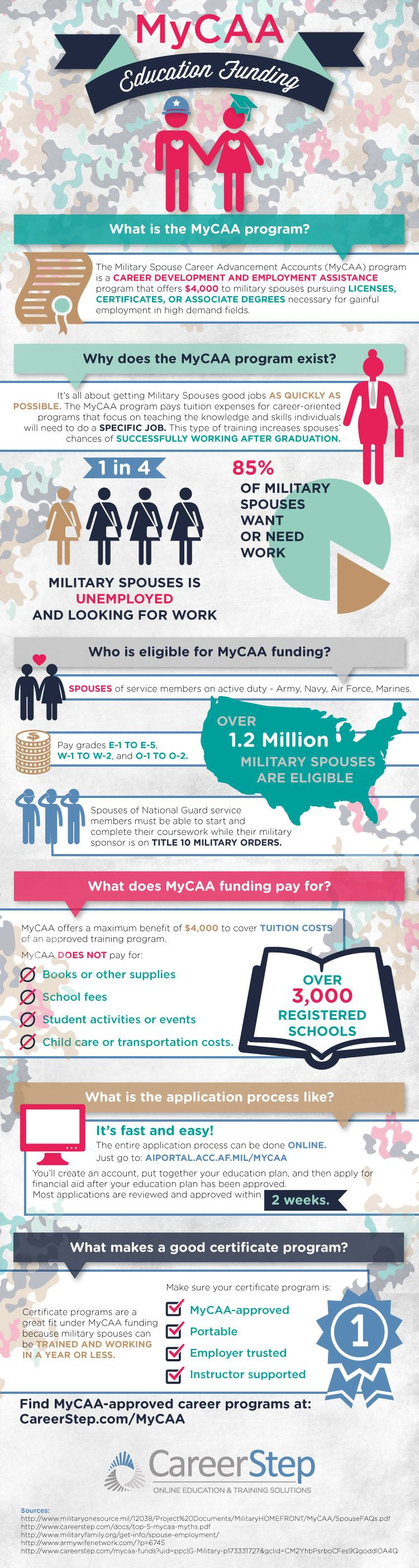 Infographic Education Funding Education Military Spouse