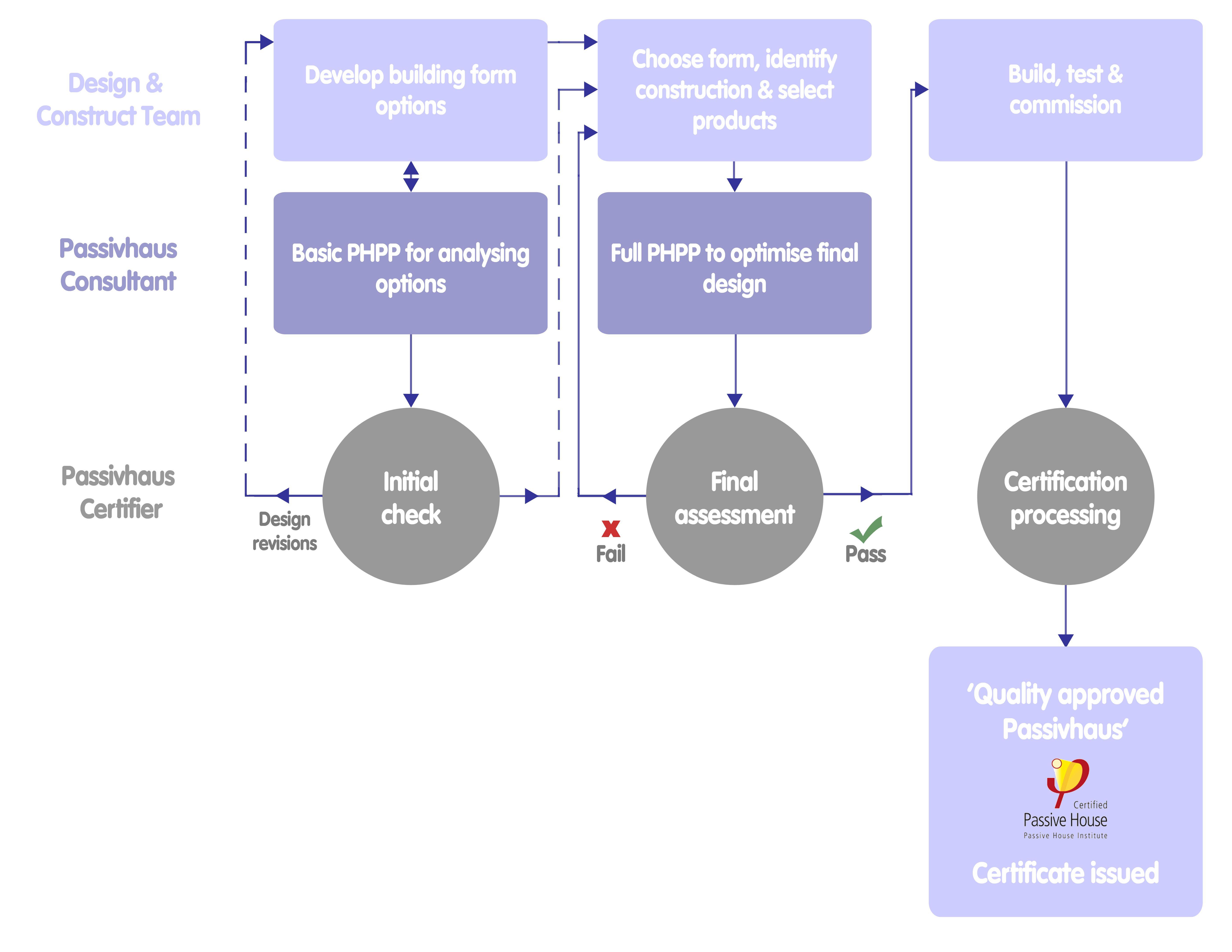 Certification process flow chart passivhaus pinterest building certification process flow chart geenschuldenfo Choice Image