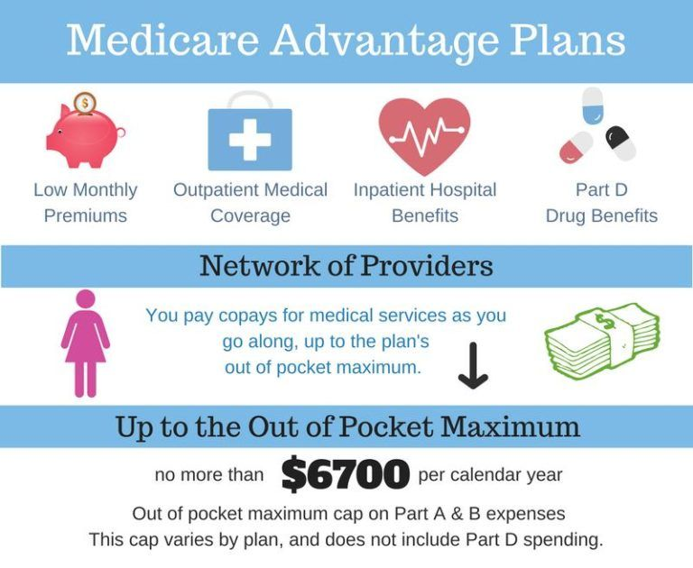Medicare Advantage With Images Medicare Advantage Medicare How To Plan