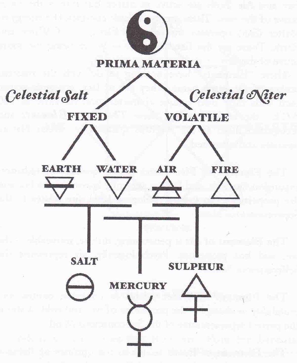 alchemy pinterest alchemy occult and symbols sacred marriage on symbol tattoostattoo themes idea buycottarizona Choice Image